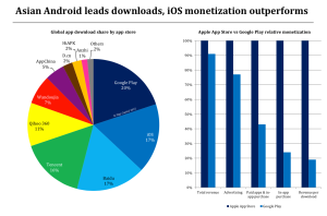 Android and iOS app store market shares and monetization, 2014.