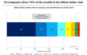 The Pareto principle at work: The top 5 mobile unicorns account for 70% of the value.