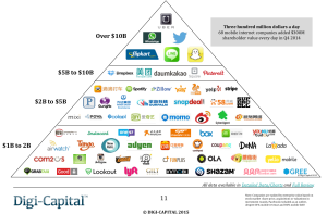 These 68 companies have $1B+ valuations.