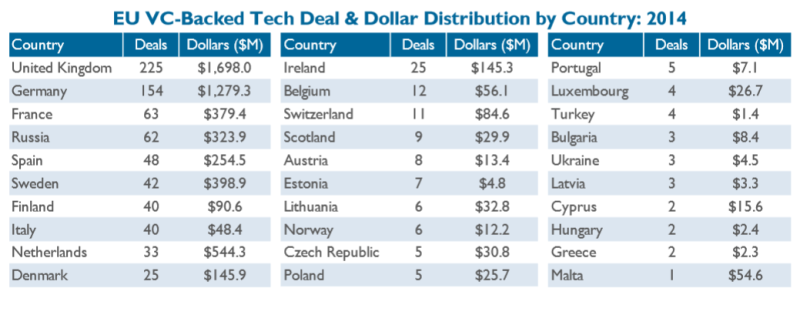 Tech Deals in Europe