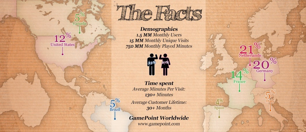 GamePoint's biggest markets are the Netherlands, France, the U.S., and Germany.