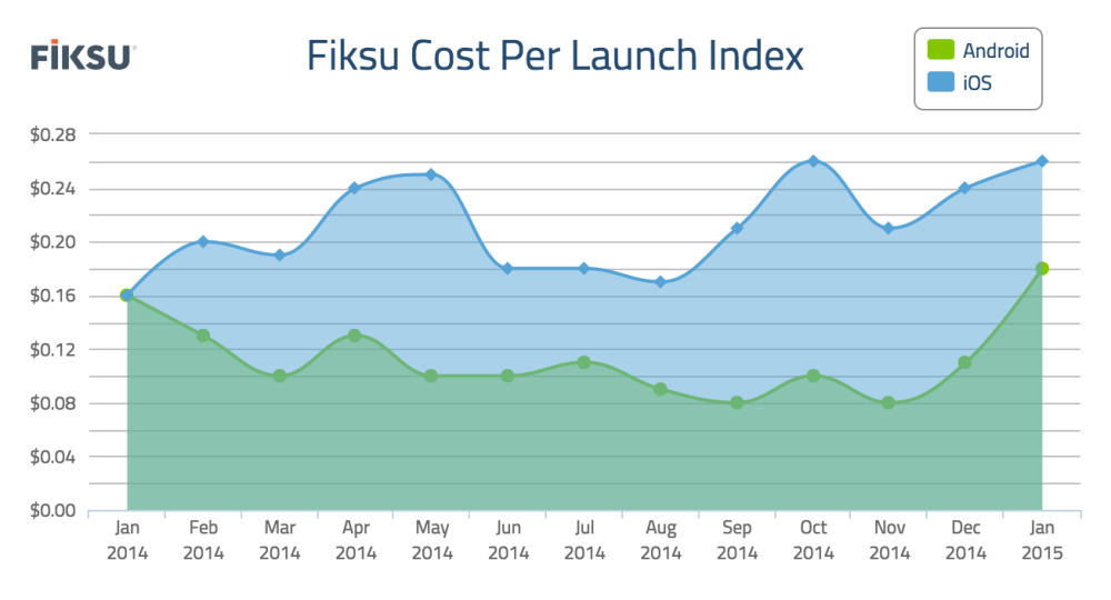 Fiksu Cost Per Launch Index January 2015