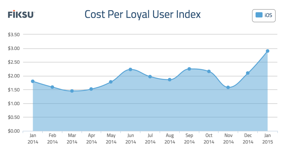 Fiksu Cost Per Loyal User index January 2015