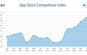 Fiksu Index for January 2015