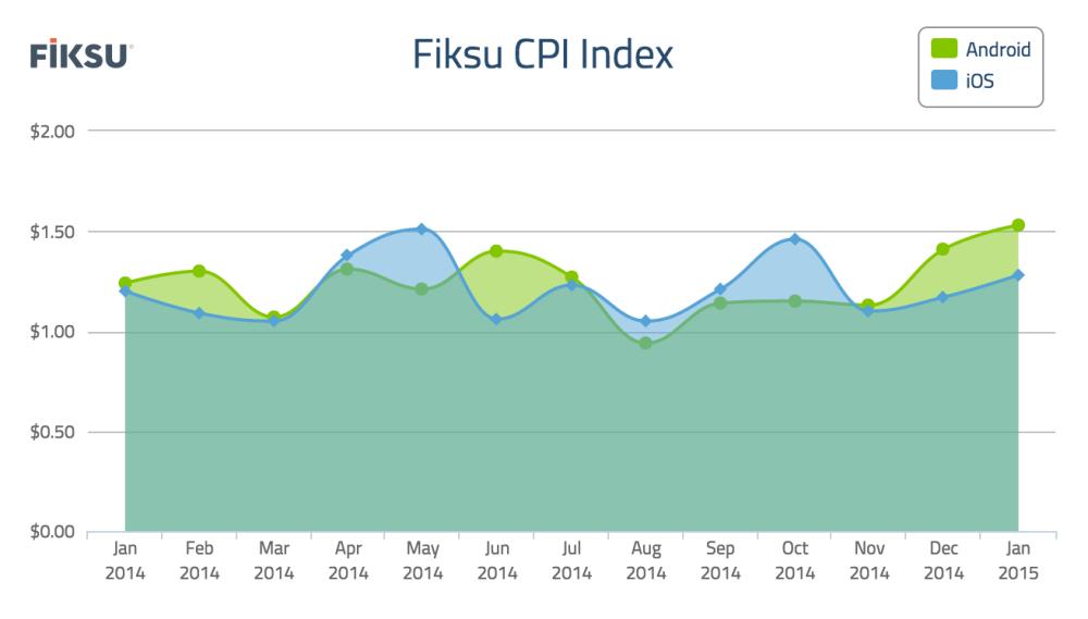 Fiksu Cost Per Install Index for January 2015