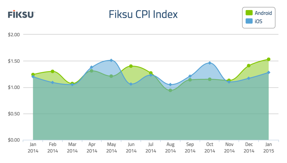 Fiksu Cost Per Install Index for January 2015