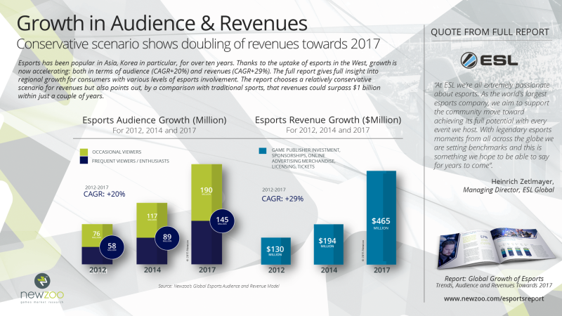 Newzoo_Preview_Esports_Report_Audience_Revenue_Growth_V1