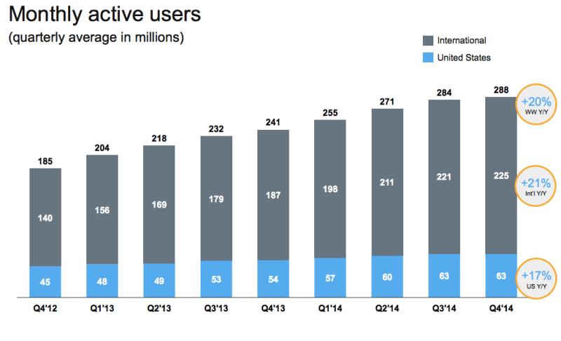 twitter engagement Q4 2014