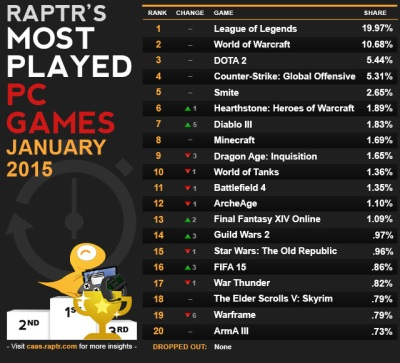 most popular pc games sites