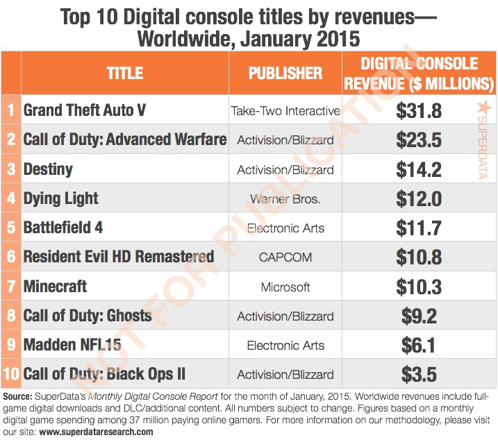 Playstation accounts for lions share of digital game sales equated to 63 of the total digital sales revenue for consoles in january which is made even more significant considering theres both the xbox 360 and ccuart Images