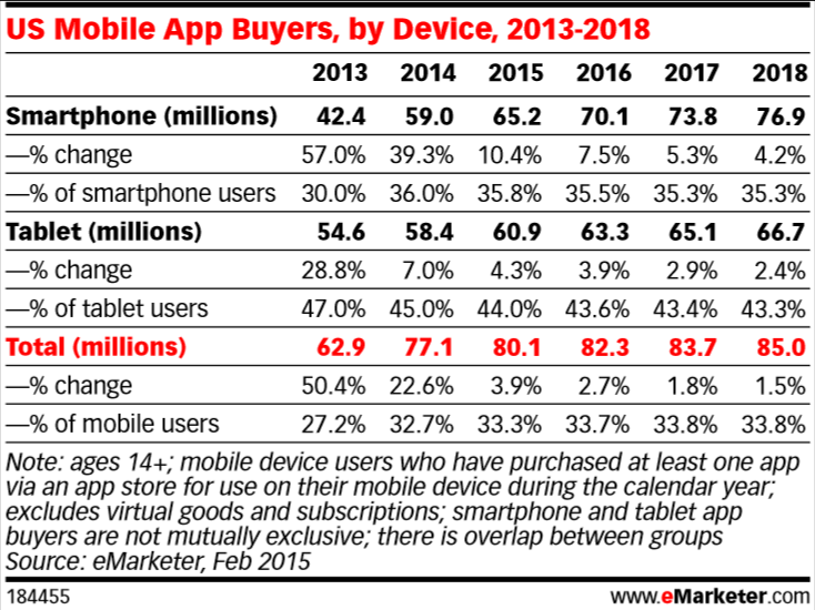 emarketer_us_mobile_app_purchases_2015
