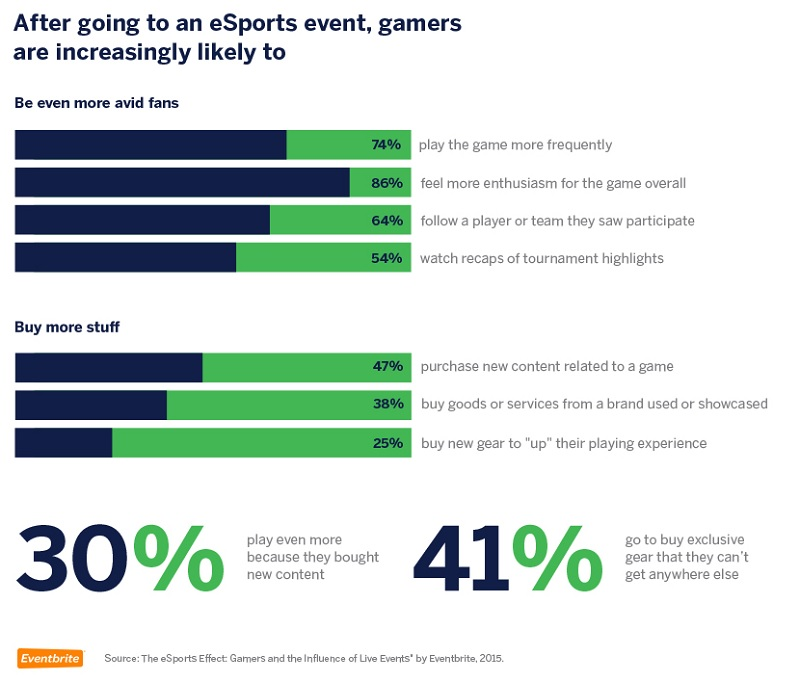 Buying preferences of e-sports fans