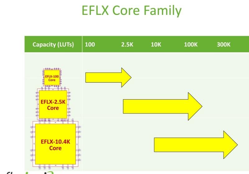 Flex Logix takes a flexible approach to FPGAs.