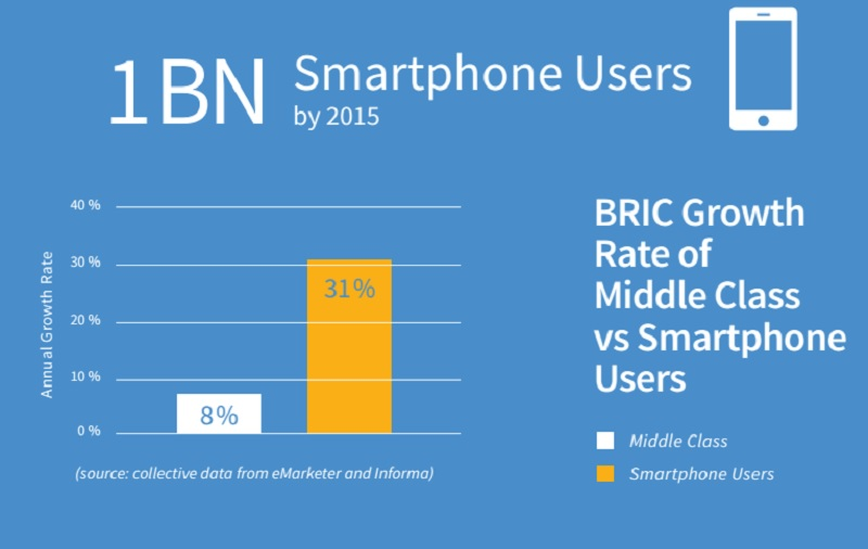 The growth rate of smartphone users in BRIC countries is 31%.