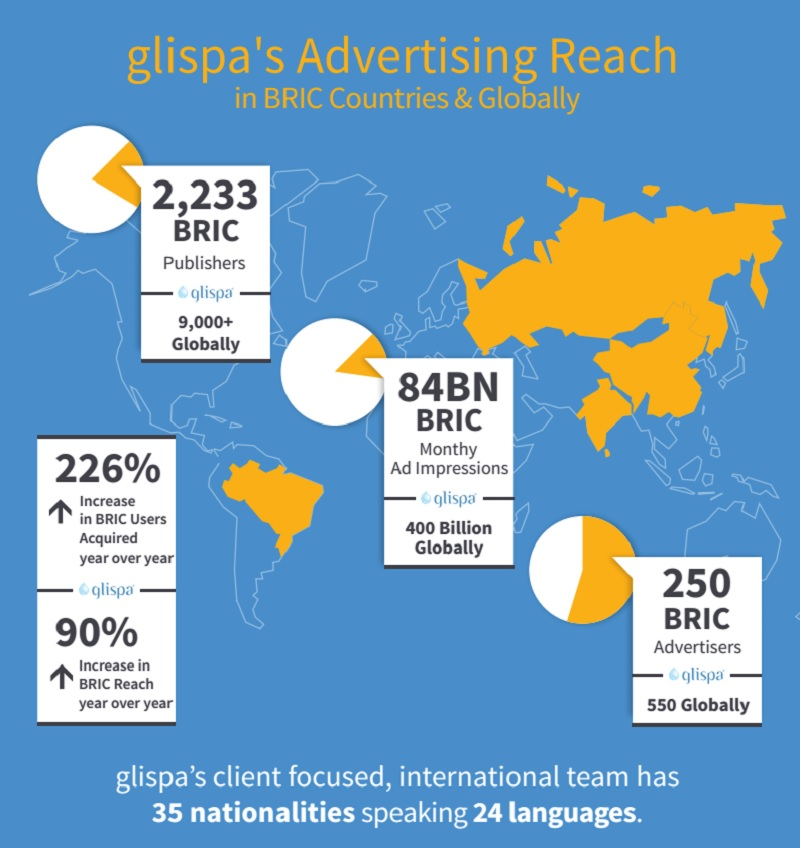 Glispa's reach in BRIC countries.