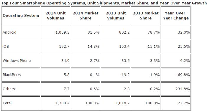 Table of smartphone shipment data for 2014