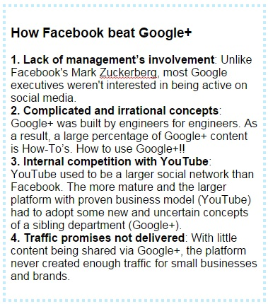 sidebar Facebook beat Google+