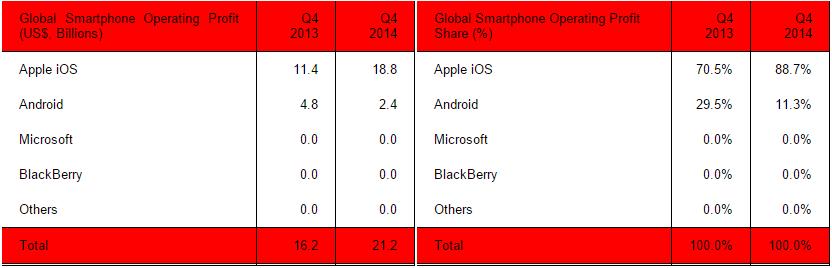 strategy_analytics_smartphone_profits_q4_2014