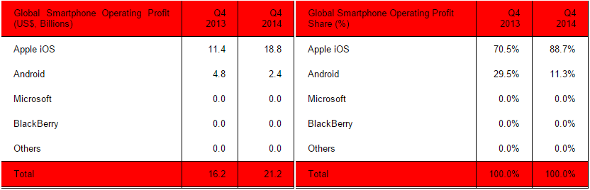 strategy_analytics_smartphone_profits_q4_2014