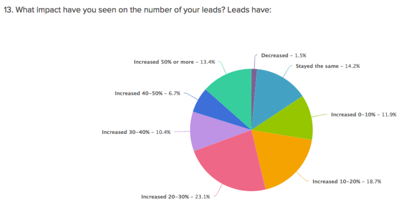 13impactleads