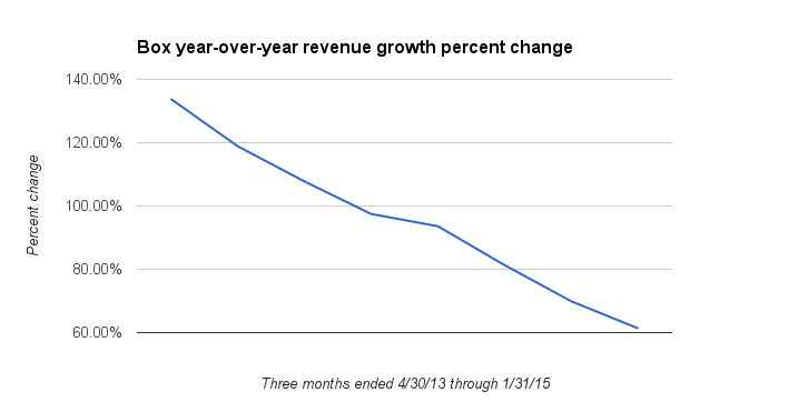 Box's year-to-year revenue growth rate is on a steady decline.