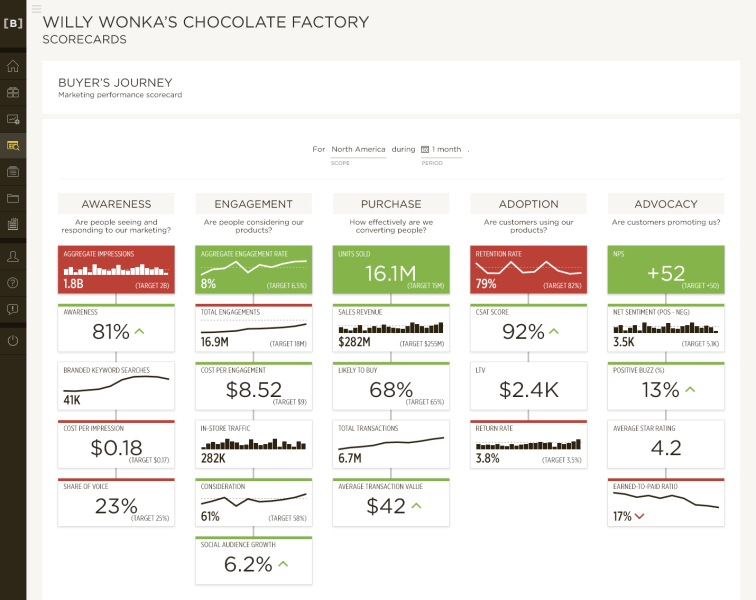 Beckon Omnichanel Marketing Scorecard