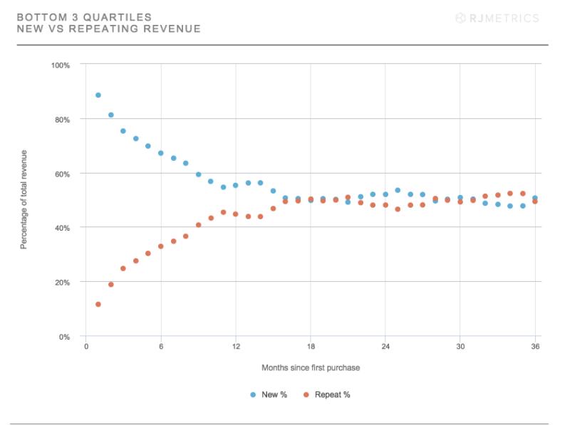 Bottom-3-Quartiles-New-vs-Repeating-Revenue