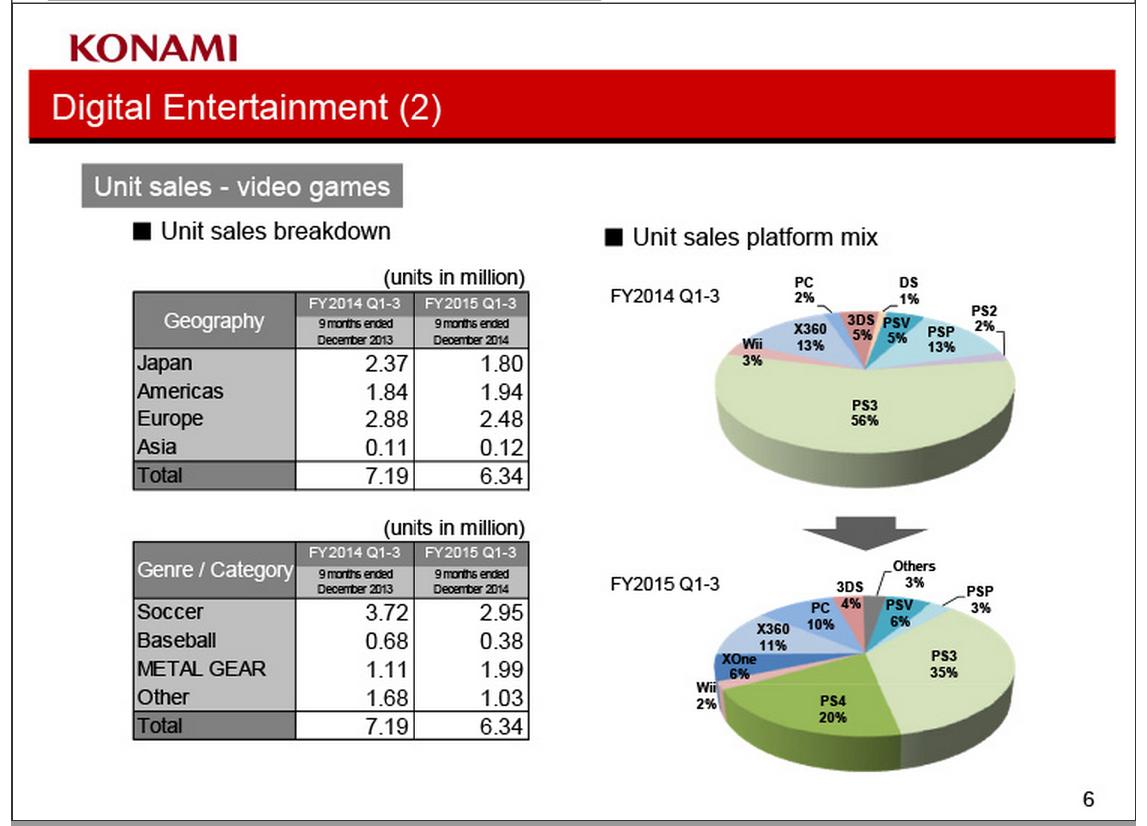 A breakdown of Konami's games by unit sales.