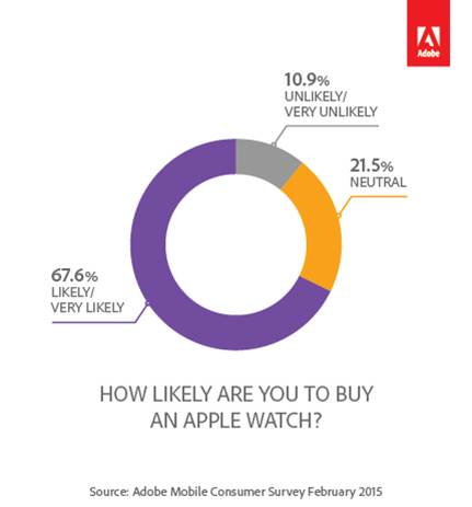 Likely to Buy Apple Watch