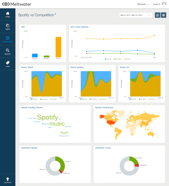 A screen from the new Meltwater, comparing Spotify to competitors.