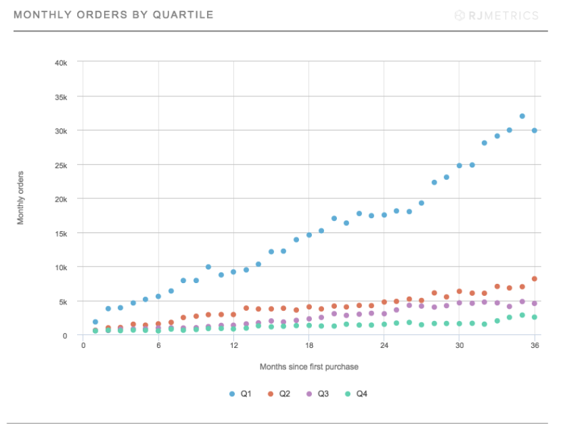 Monthly-Orders-By-Quartile