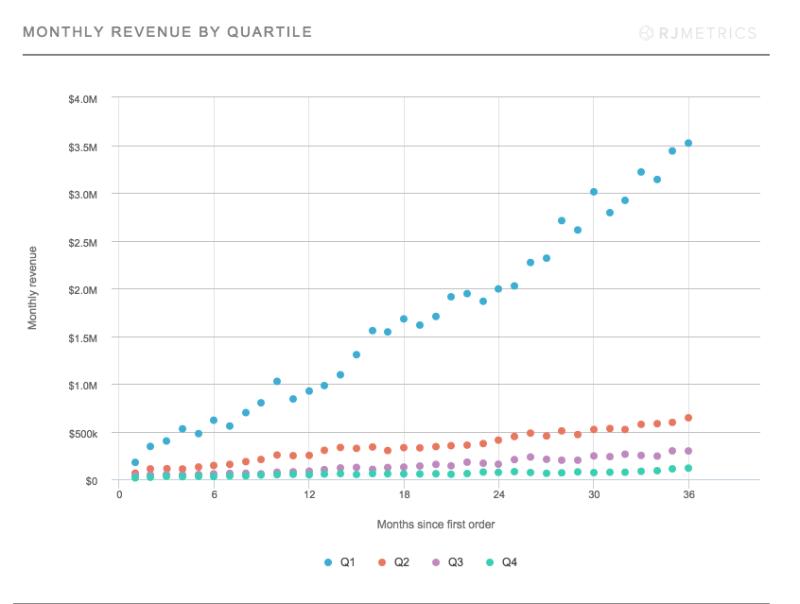 Monthly-Revenue-By-Quartile