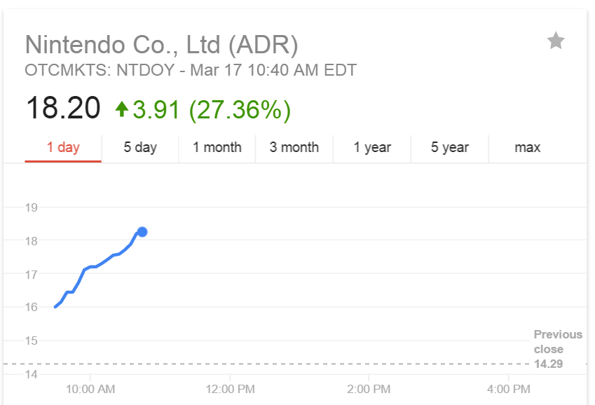 Nintendos Stock Price Shot Up A Massive 27 Today Thanks To Its