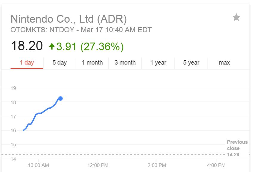 Investors are loving Nintendo's plan for mobile.