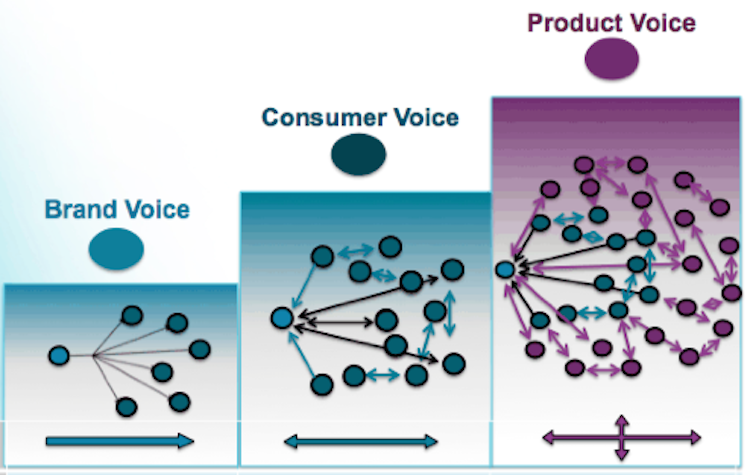 The progression from Brand Voice and Consumer Voice to Product Voice, according to the new Altimeter Group report.