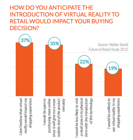 Data shows that consumers want to shop with the help of virtual-reality systems like Oculus.