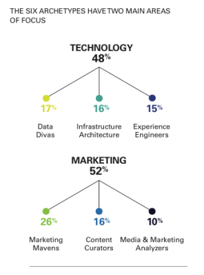 kinds of marketing technologists