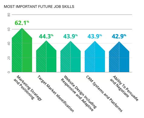 future job skills marketing