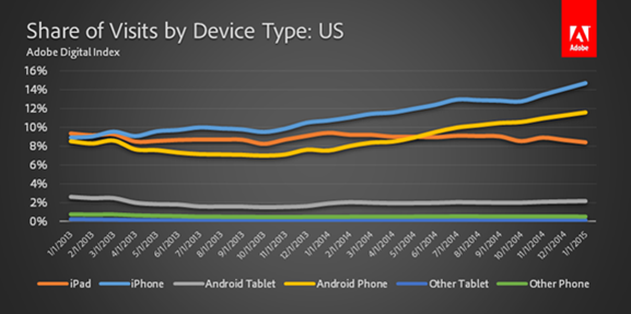 Share of Visits by Device Type - US