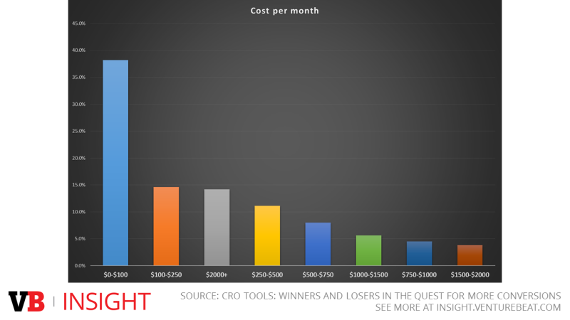 Average spending on CRO tools