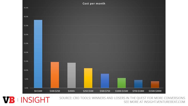 Average spending on CRO tools