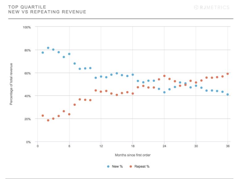 Top-Quartile-New-Vs-Repeating-Revenue