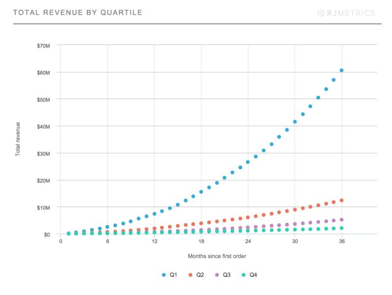 Total Revenue By Quartile