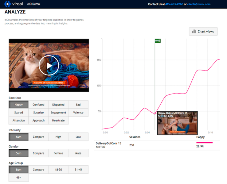 An analytics screen in Virool, showing emotional responses for a group of users