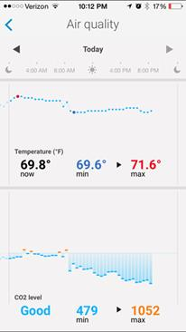 Withings Air quality