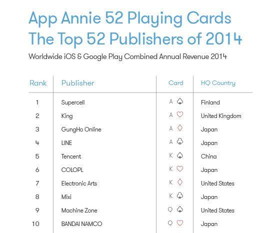 App Annie top 10 publishers