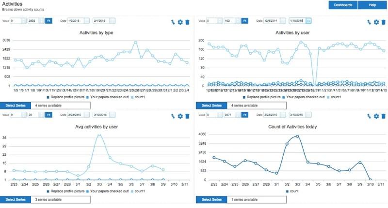 Badgeville lets users sort through custom analytics reports.