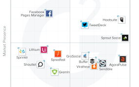 "The G2 Crowd ""Grid"" for social media management tools"