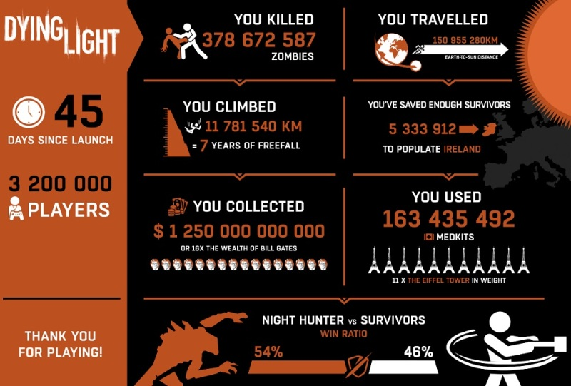 Dying Light stats