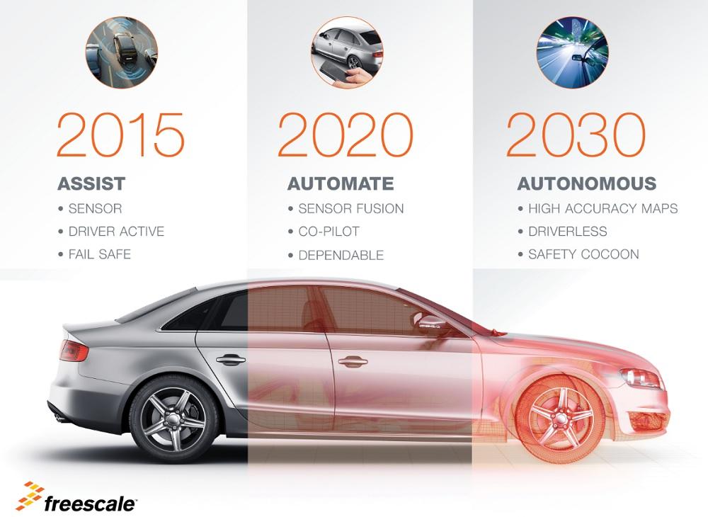 Semiconductor Self Driving Cars